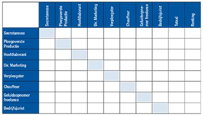 De som van punten geeft de rangordening van functies (laatste kolom) aan.